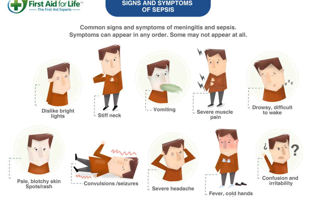 Signs and Symptoms of Sepsis